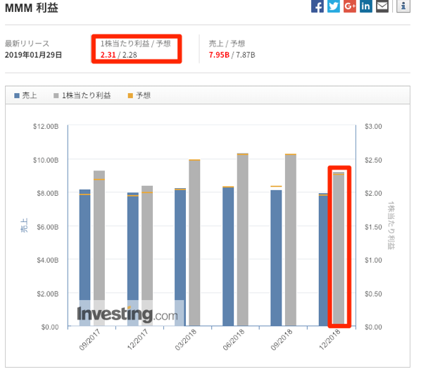 スリーエム 利益 Investing com