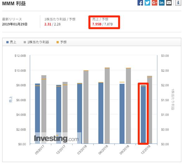 スリーエム 利益 Investing com sales