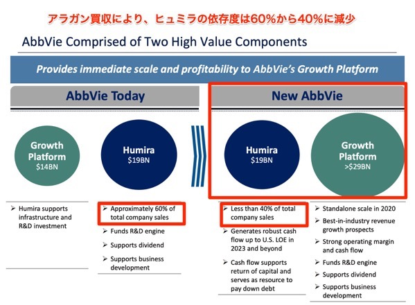 AbbVie Allergan Acquisition Investor Presentation