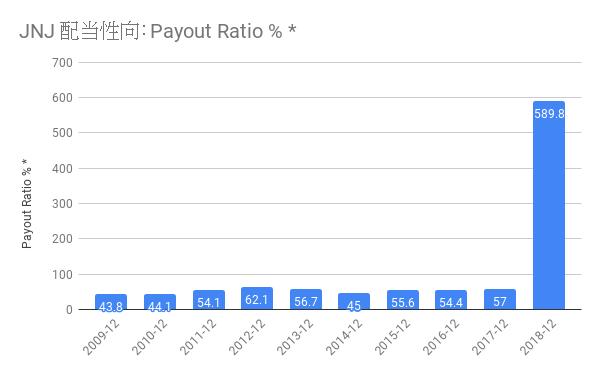 JNJ 配当性向 Payout Ratio