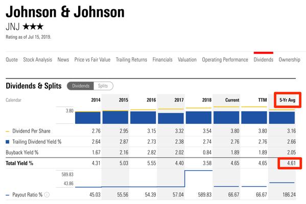 Johnson Johnson JNJ Dividends Morningstar